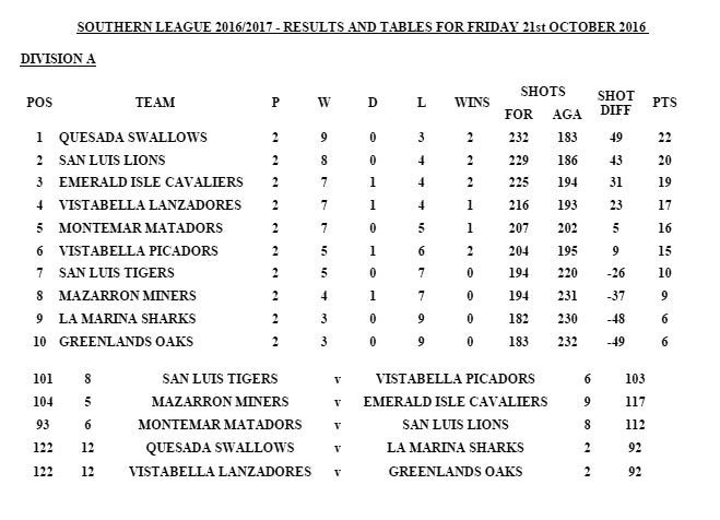 Division A results