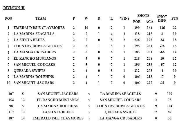 Division B results