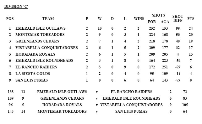 Division C results