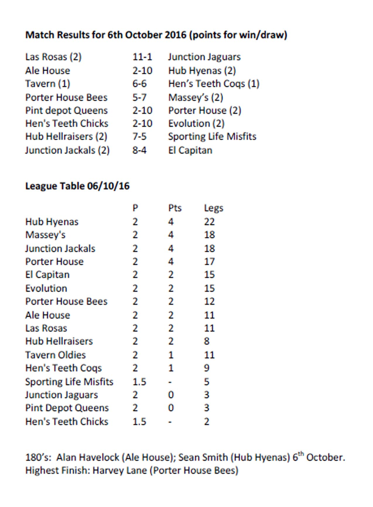 Results and League table