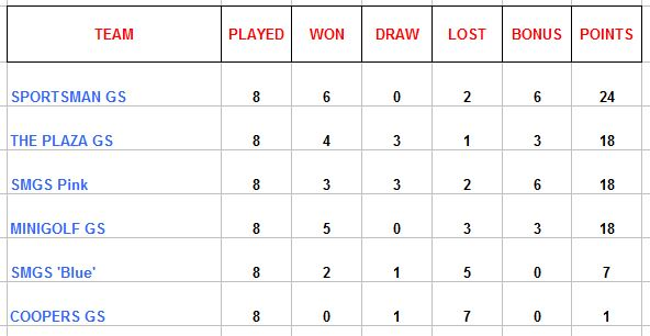 League Table Match 2 Altorreal